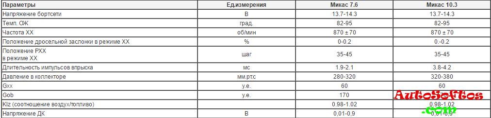 таблица параметры управления